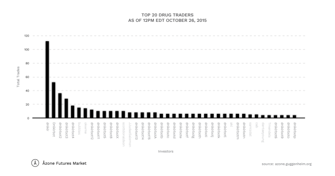 This chart of the top 20 traders of the DRUG future illustrate the impact that dnlklr and his bots have had